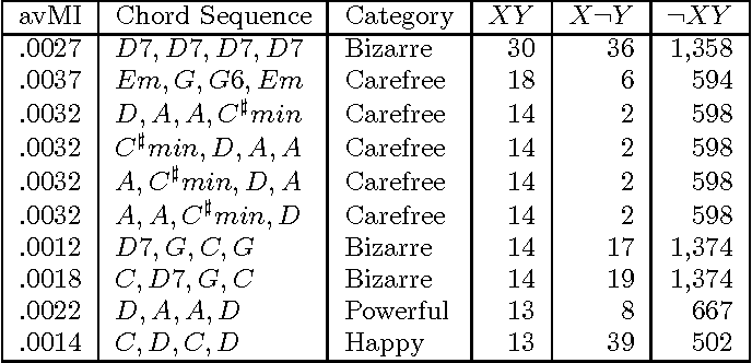PDF] Inferring the meaning of chord sequences via lyrics
