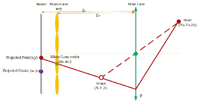 Figure 2 from An Algorithm for Obstacle Detection based on