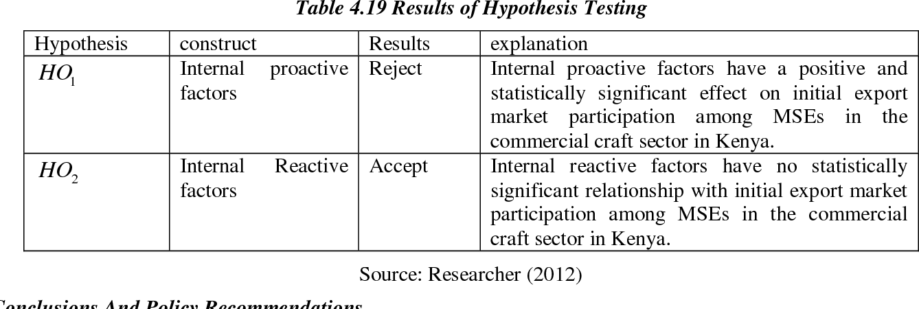 Table 4 19 from Determinants of Initial Export Market