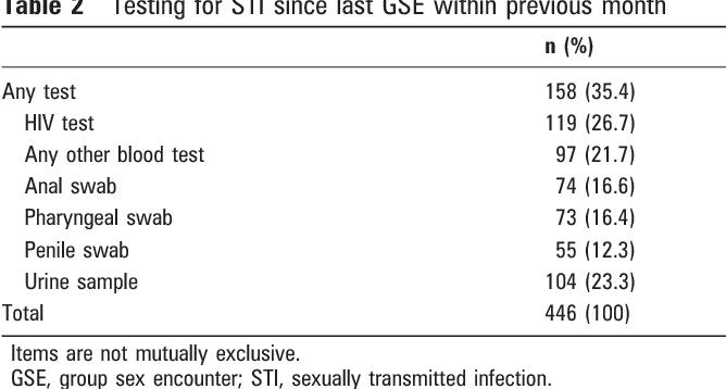 Gay sex test