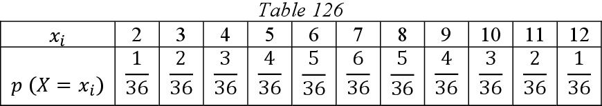 table 126