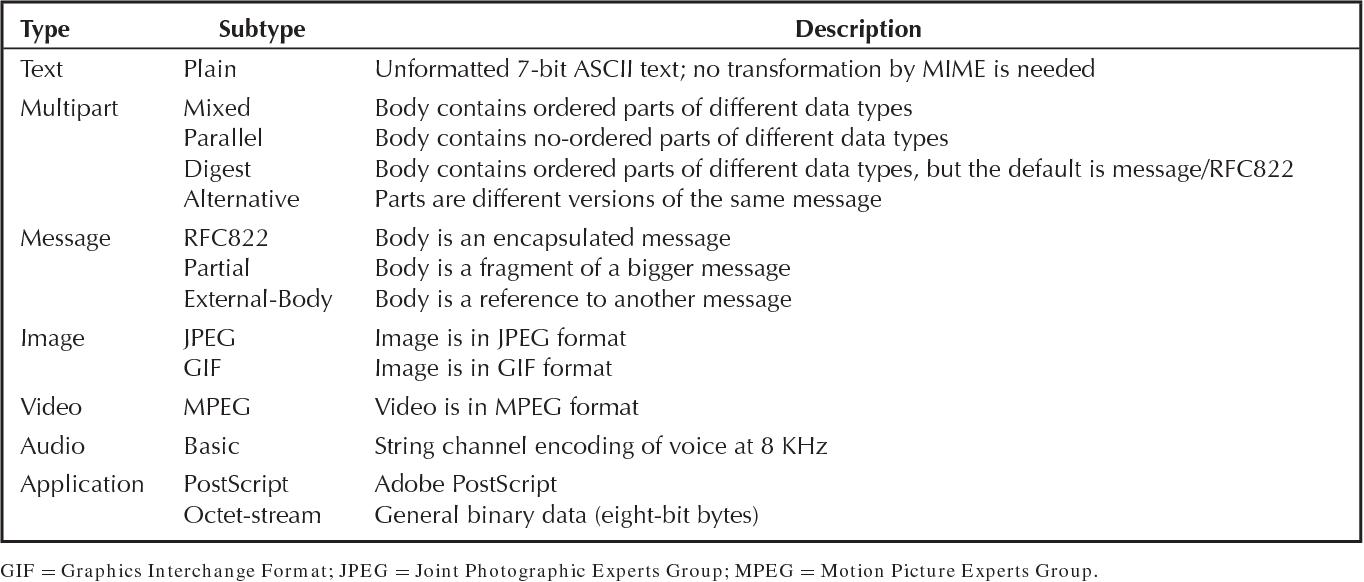 Smtp Simple Mail Transfer Protocol Semantic Scholar