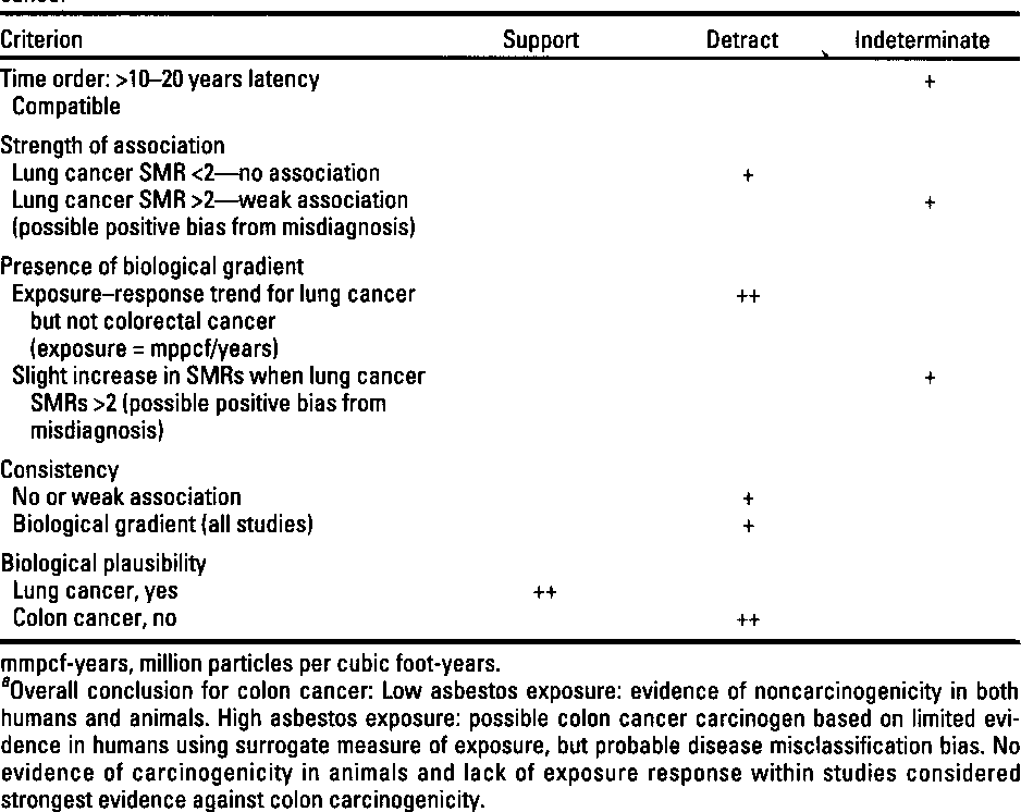 Pdf Asbestos And Colon Cancer A Weight Of The Evidence Review Semantic Scholar