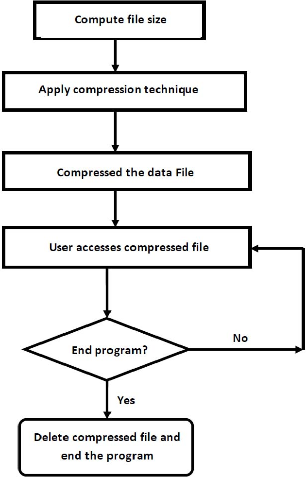 Implementation of Robust Compression Technique Using LZ77