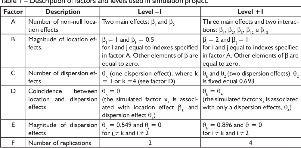 PDF] Identification of Dispersion Effects in 2 k Factorial