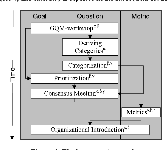 A goal question metric based approach for efficient