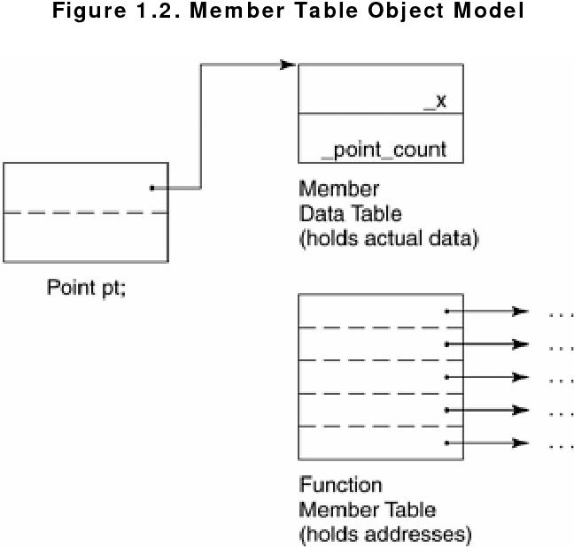PDF] Inside the C++ Object Model - Semantic Scholar