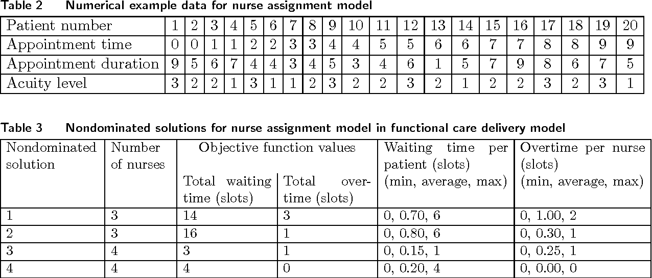 Acuity-based nurse assignment and patient scheduling in
