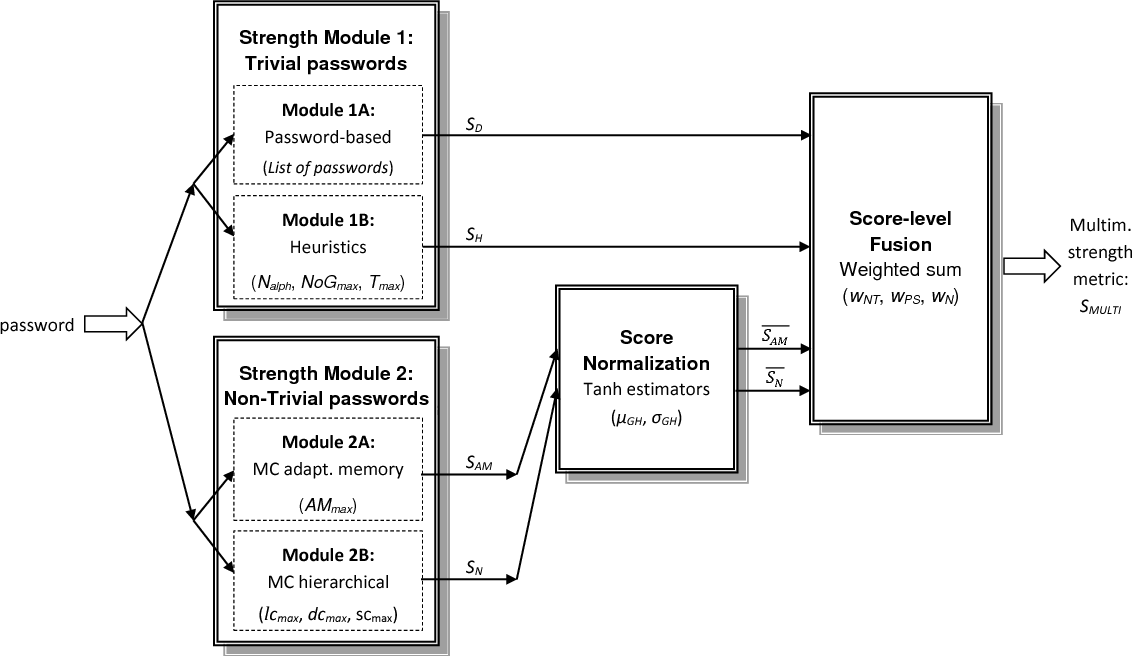 A New Multimodal Approach for Password Strength Estimation