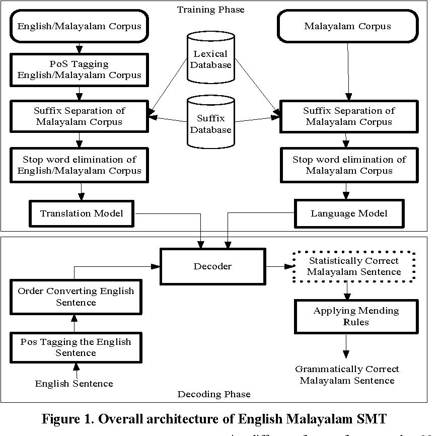 Figure 1 from English to Malayalam translation: a