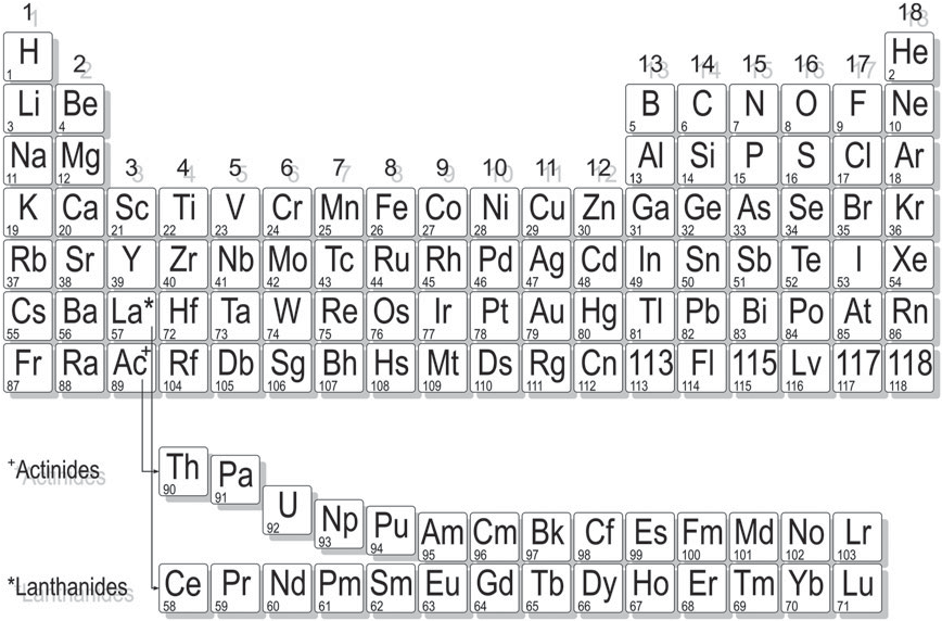 Figure 1. PTE. The staggered arrangement at the beginning of the actinides and their unusual position above the lanthanides reflects chemical properties which resemble, to some and a decreasing extent, properties of group 48 transition metals.