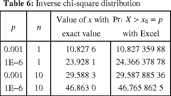 Table 6 from On the accuracy of statistical distributions in