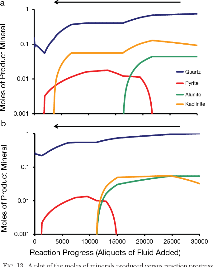 Figure 13 from Fumarolic Activity, Acid-Sulfate Alteration