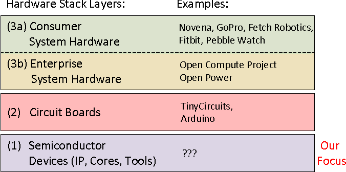 PDF] Open-source Hardware: Opportunities and Challenges