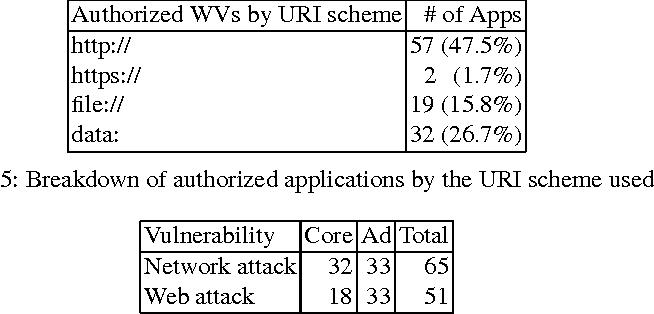 Bifocals: Analyzing WebView Vulnerabilities in Android
