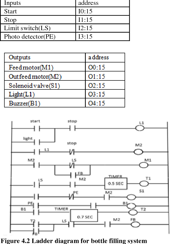 figure 4 2 from review on plc programming languages with bottle