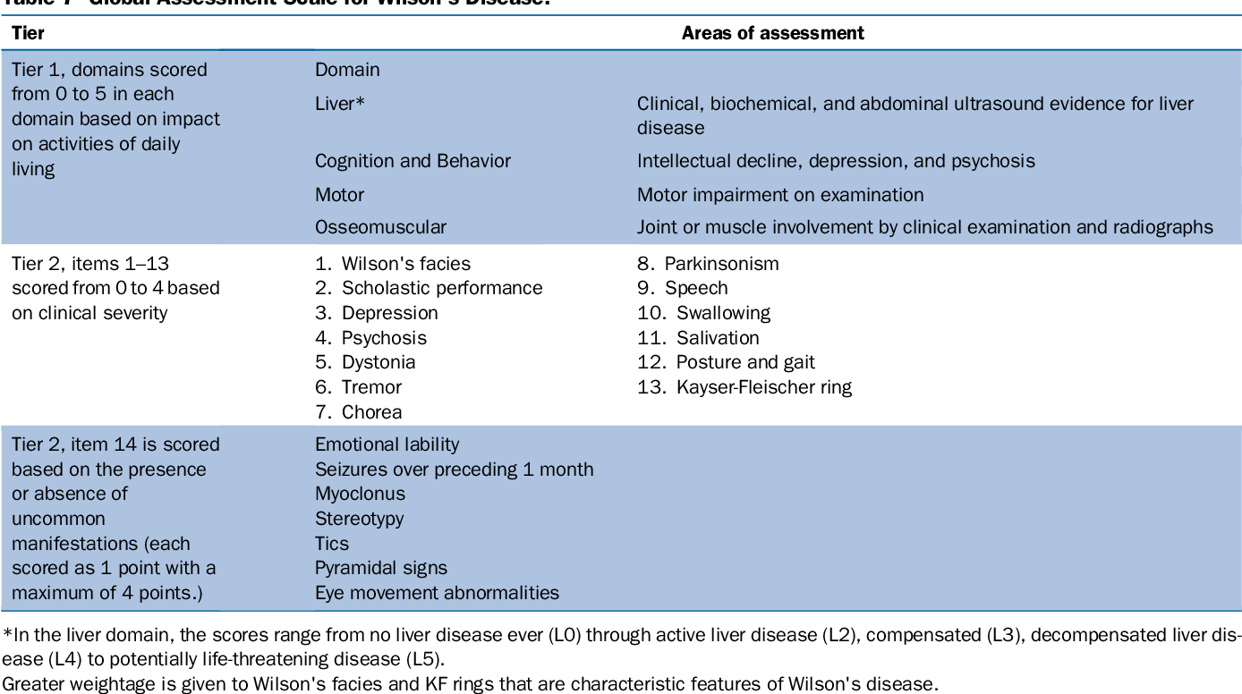 Table 3 From Wilson S Disease Clinical Practice Guidelines Of The Indian National Association For Study Of The Liver The Indian Society Of Pediatric Gastroenterology Hepatology And Nutrition And The Movement Disorders Society