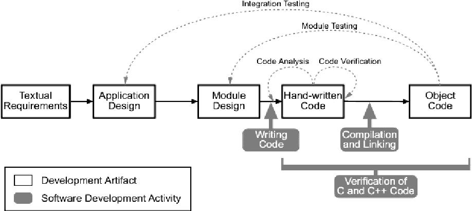 Pdf Dynamic Test Case Design Scenario And Analysis Of Module Testing Using Manual Vs Automated Technique Semantic Scholar