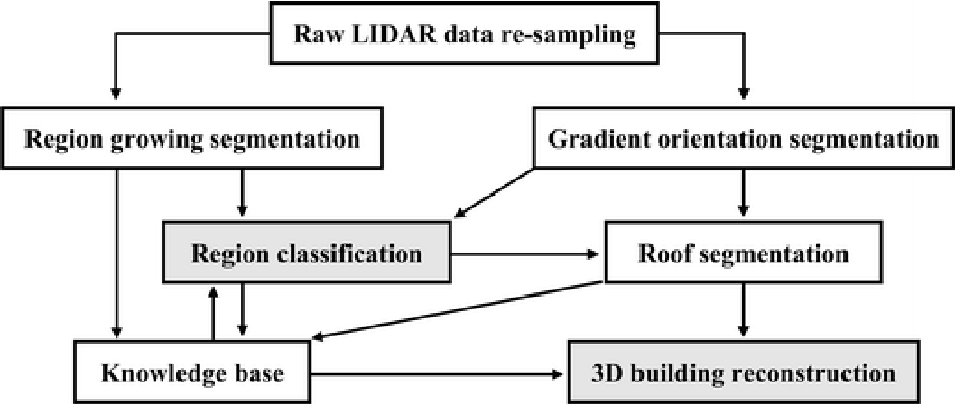 Complete classification of raw LIDAR data and 3D