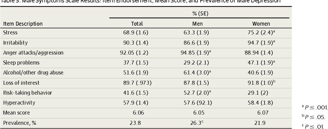 Table 3 from The experience of symptoms of depression in men
