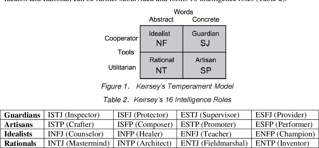 PDF] An assessment of personality traits and their