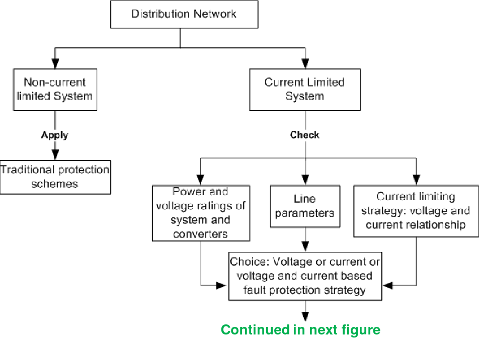 PDF] Fault protection framework designs and methods in power