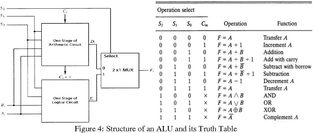 Pdf Design Of Low Power 4 Bit Alu Using Adiabatic Logic Semantic Scholar