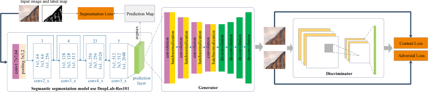 SegGAN: Semantic Segmentation with Generative Adversarial