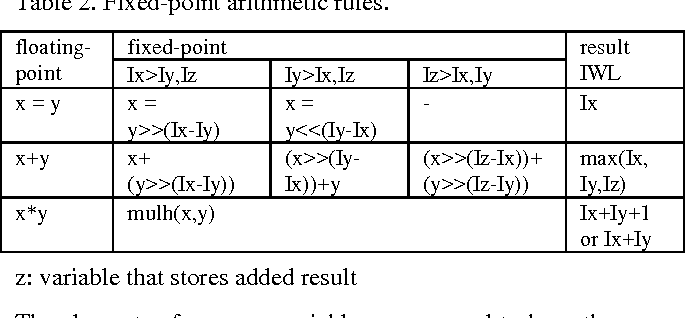 A floating-point to integer C converter with shift reduction
