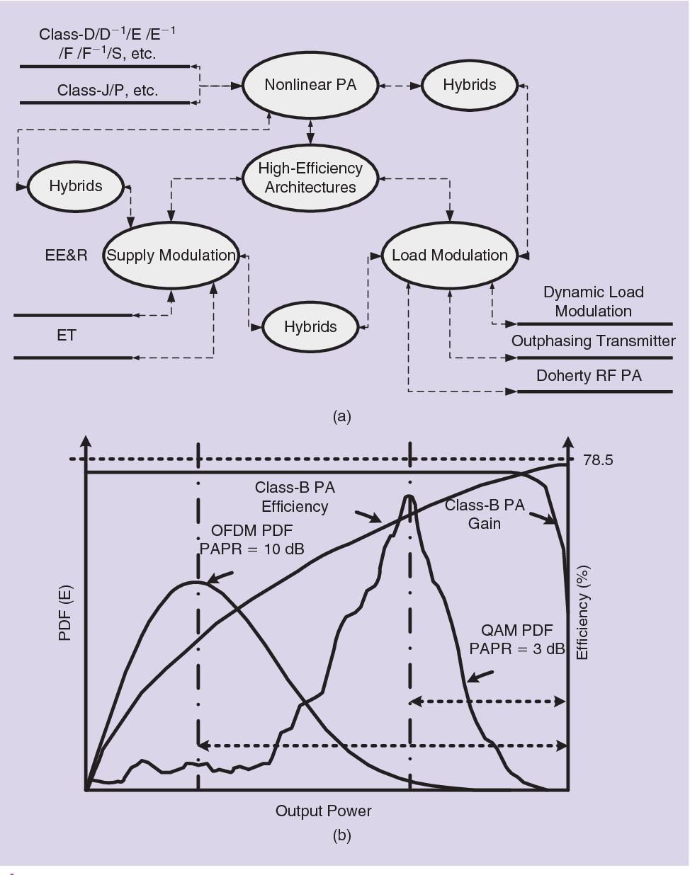Figure 2 from Demystifying Envelope Tracking: Use for High