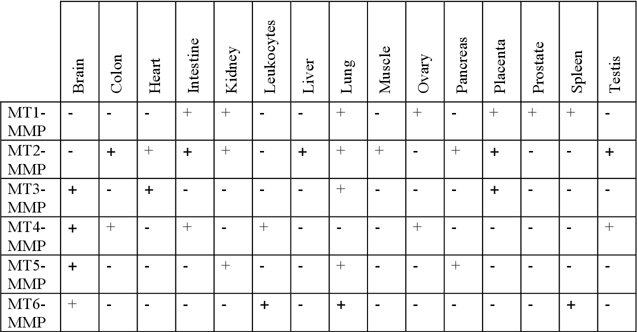 table 1.5