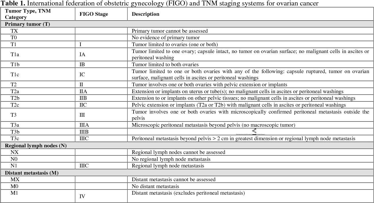 Table 1 From Pet Ct In The Imaging Of Ovarian Cancer Semantic Scholar