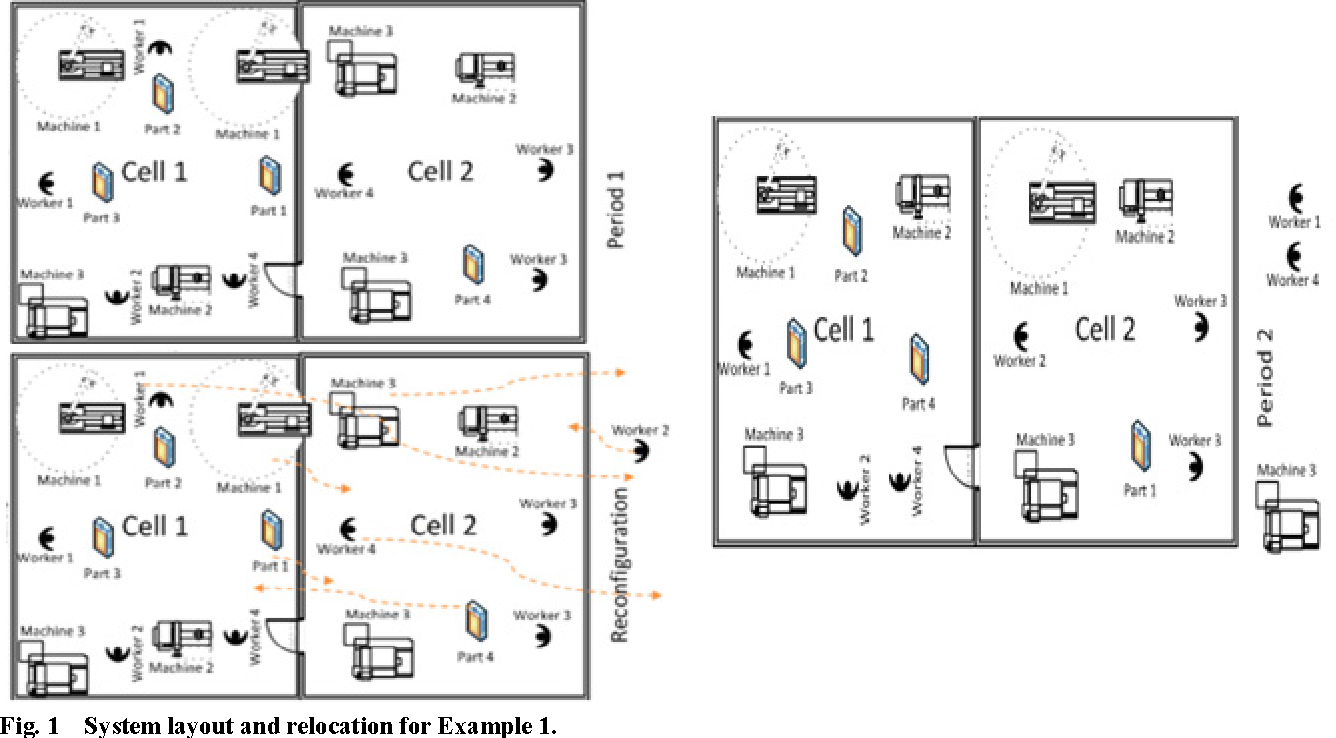 Figure 1 From Design Of Cellular Manufacturing Systems Considering Dynamic Production Planning And Worker Assignments Semantic Scholar