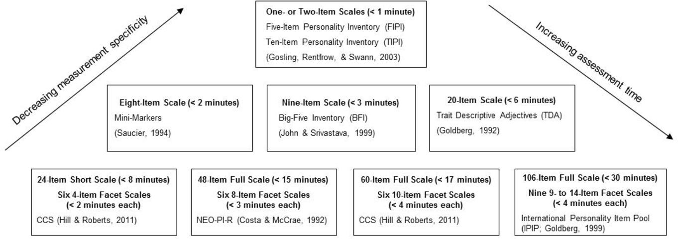 Figure 2 from The Case for Conscientiousness: Evidence and