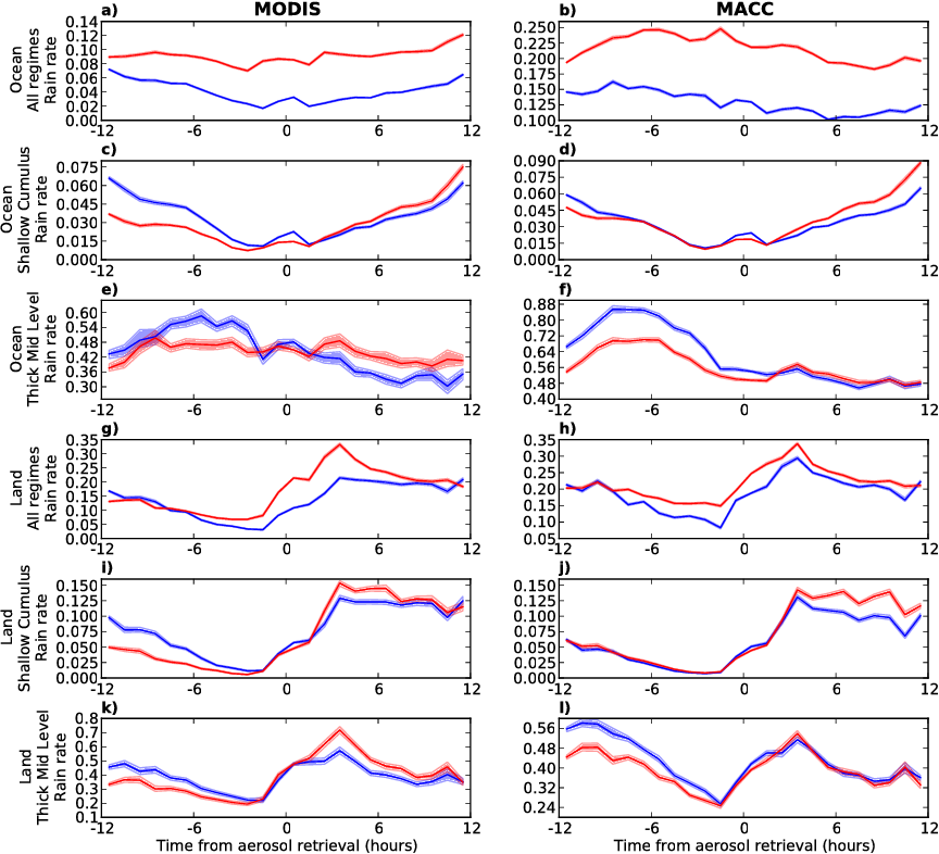 Figure 7. TRMM 3B42 precipitation development plots in the style of Gryspeerdt et al. (2014b) from 2003 to 2007 between 30◦ N and 30◦ S, comparing the use of MODIS AOD (left column) and MACC total AOD at 550 nm (right column) as the aerosol product. This shows the development of the precipitation at times before and after the aerosol retrieval (13:30 LST). The red line is the precipitation rate for the high AOD population and the blue for the low AOD population. Statistical errors are shown at the 95 % level. The plots are shown for ocean (a–f) and land (g–l) separately. For each product and surface type, data for all the regimes together are shown along with the shallow cumulus regime (as an example of a low CF regime) and the thick mid-level regime (as an example of a high CF regime). The cloud regimes are only specified at the time of the aerosol retrieval; transitions may occur between regimes at other times. TRMM 3B42 merged precipitation is used throughout this figure.