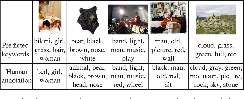 Figure 7 from A New Baseline for Image Annotation - Semantic