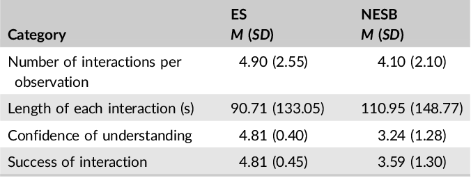 Cald Assist Nursing Improving Communication In The Absence Of Interpreters Semantic Scholar