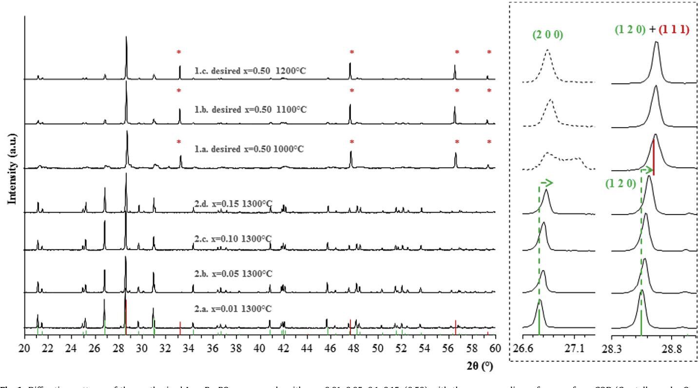 Figure 1 from Structural investigations of (La,Pu)PO4
