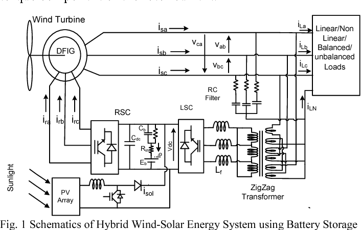 Design And Control Of Autonomous Wind Solar Energy System With Dfig Feeding 3 Phase 4 Wire Network Semantic Scholar