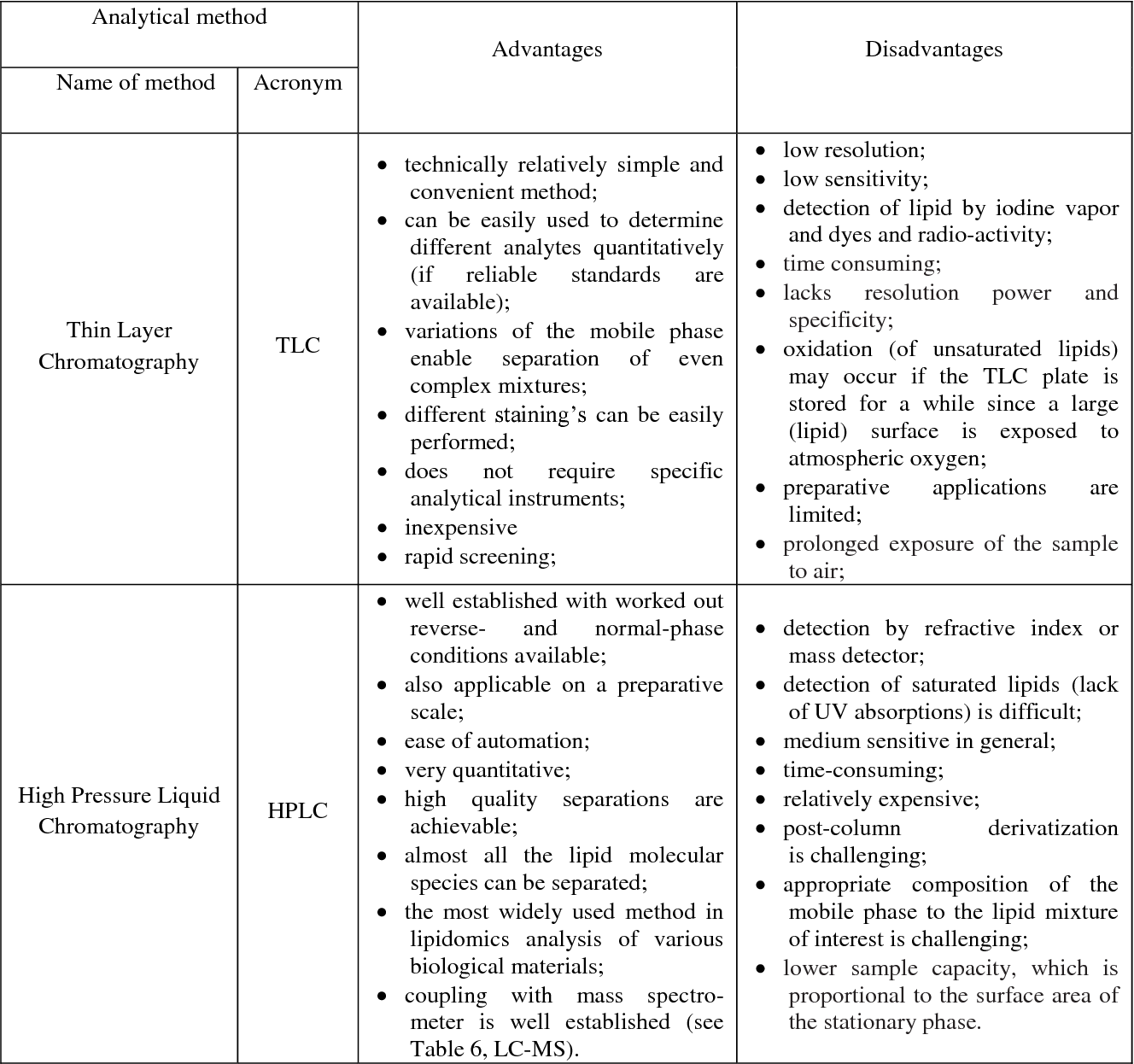 Table 2 from Analytical Techniques in Lipidomics: State of