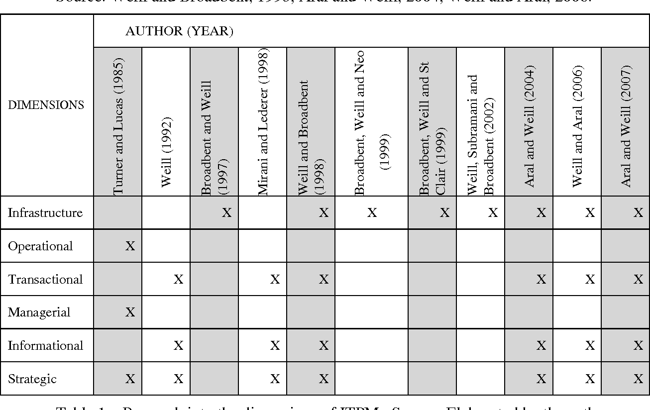 Table 1 from The dimensions of it portfolio management (ITPM
