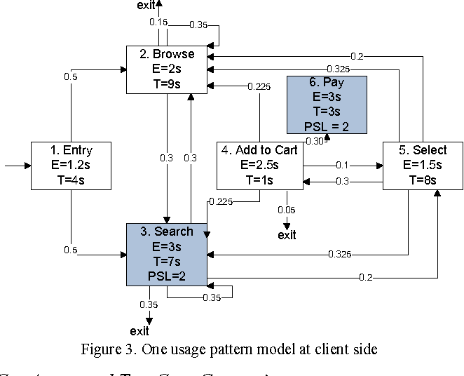 A Reactivity-based Framework of Automated Performance