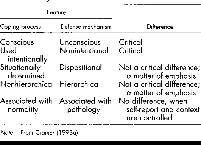 Pdf Defense Mechanisms In Psychology Today Further Processes For Adaptation Semantic Scholar