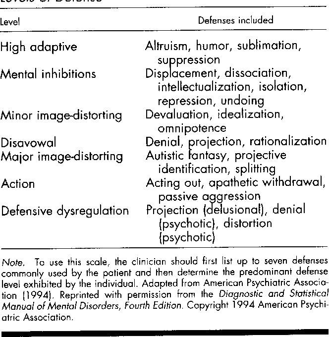 Pdf Defense Mechanisms In Psychology Today Further Processes For