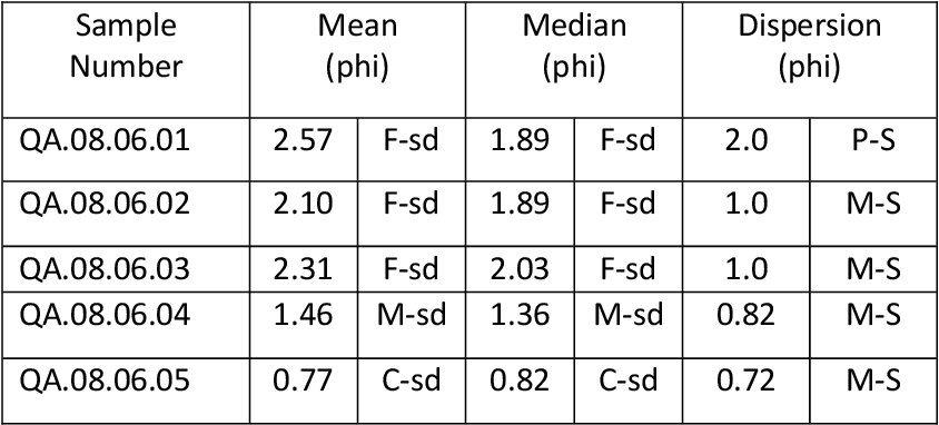 table 1.8
