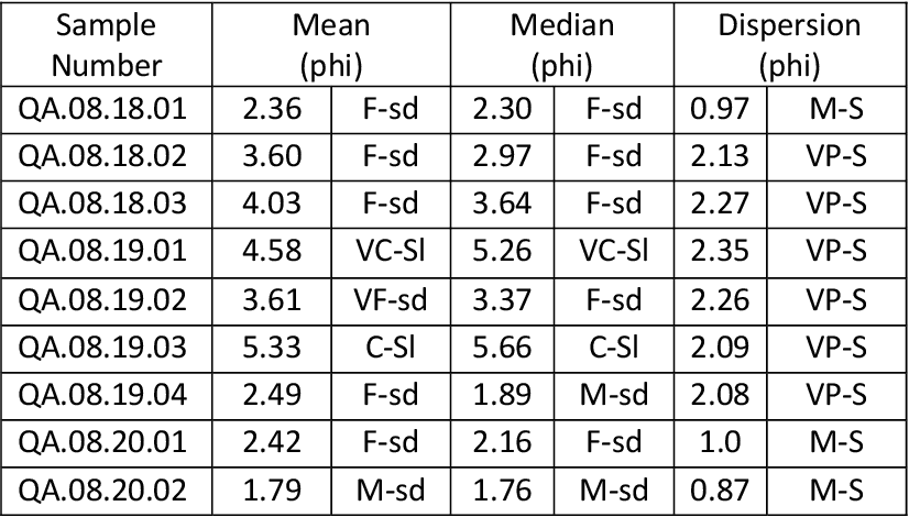 table 1.9