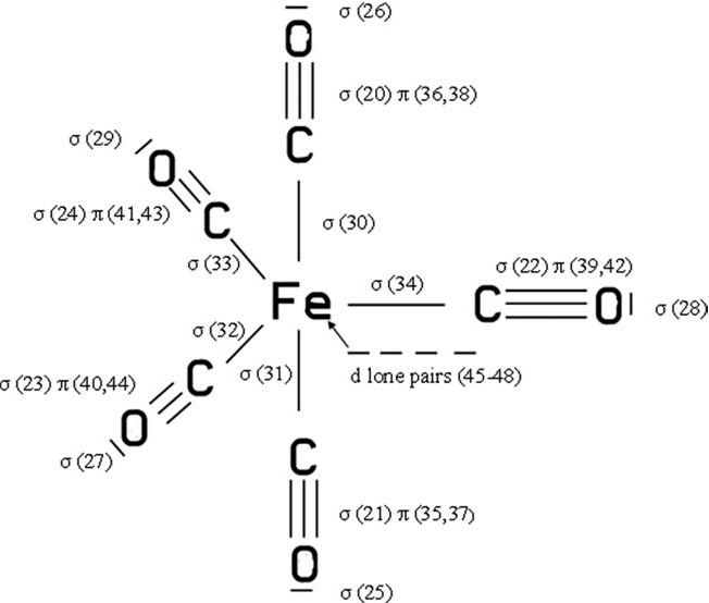 Figure 2 from A quantum chemical calculation on Fe(CO)5