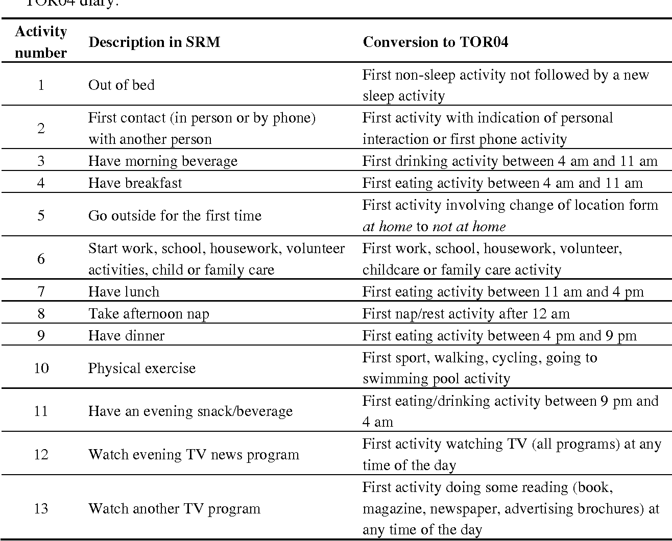 Table 2 from Calculating the Social Rhythm Metric (SRM) and