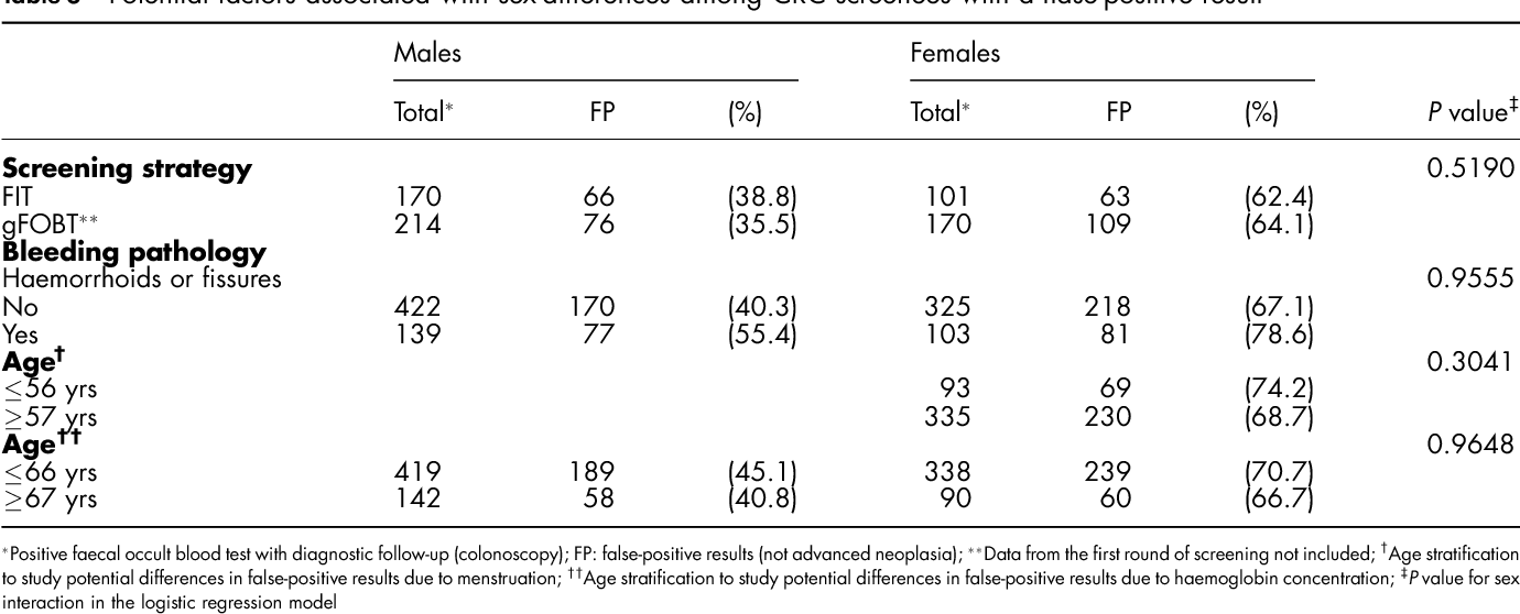 Table 3 From False Positive Results From Colorectal Cancer Screening In Catalonia Spain 2000 2010 Semantic Scholar