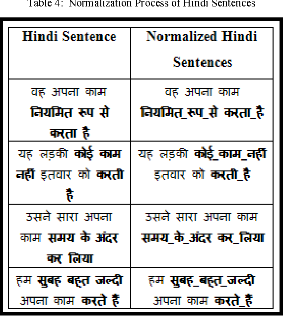 Table 4 from M Mapping Parallel English-Hindi Sentences